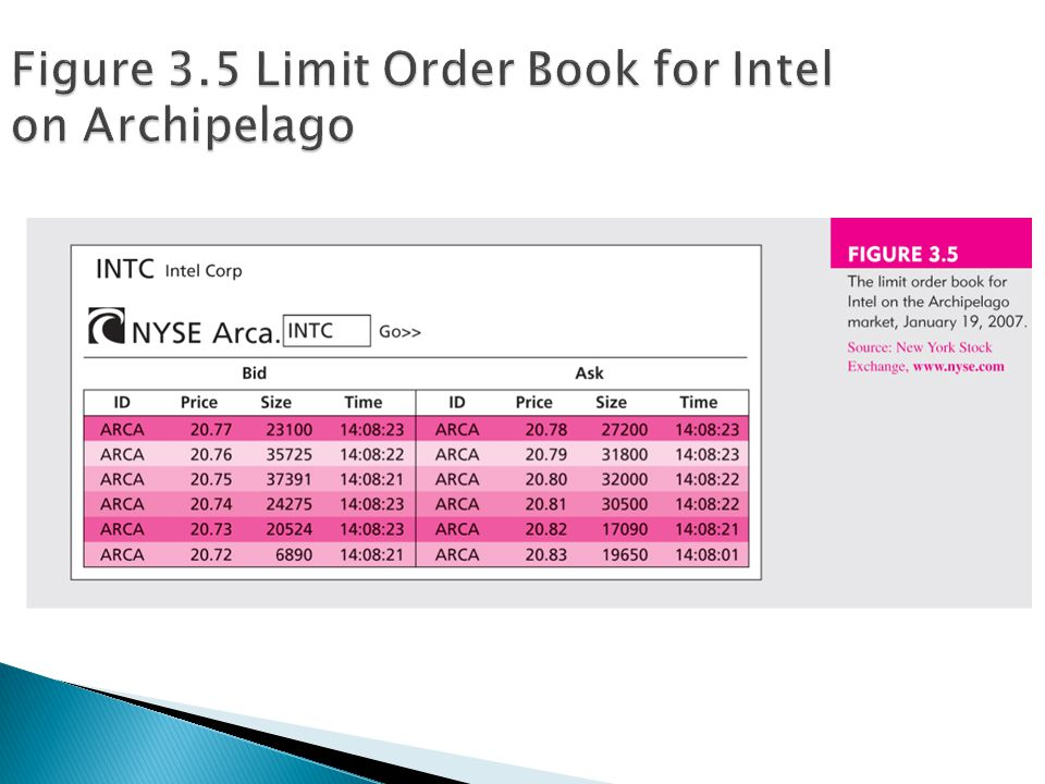 Figure 3.5 Limit Order Book for Intel on Archipelago