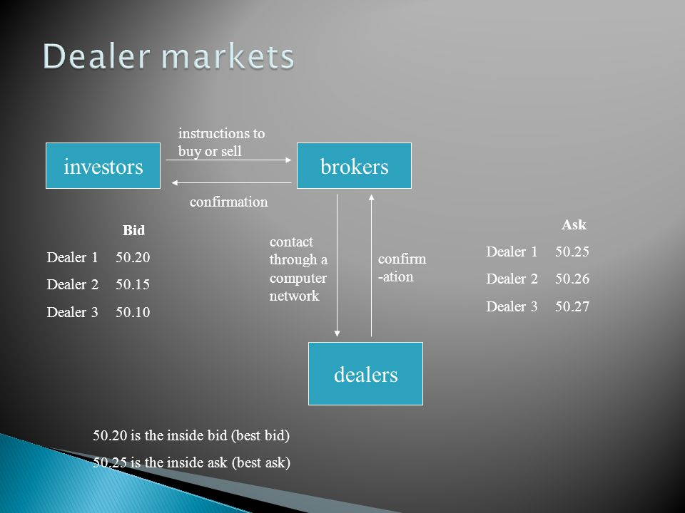 Dealer markets investors brokers dealers instructions to buy or sell