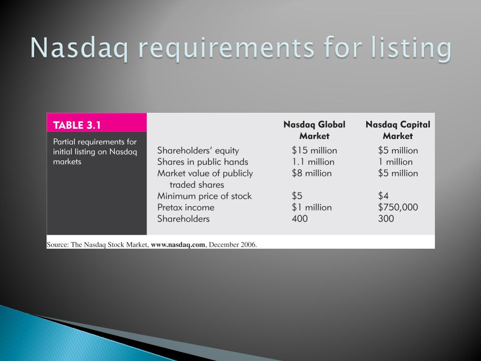 Nasdaq requirements for listing