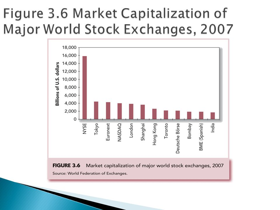 Figure 3.6 Market Capitalization of Major World Stock Exchanges, 2007
