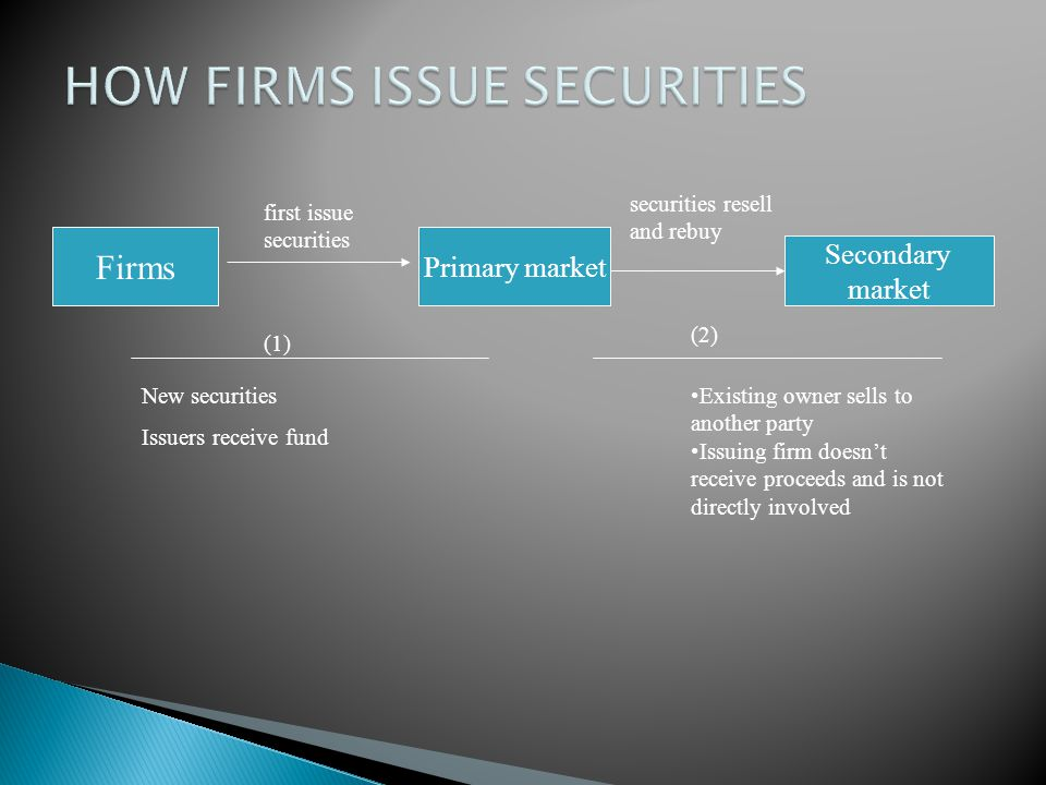 HOW FIRMS ISSUE SECURITIES