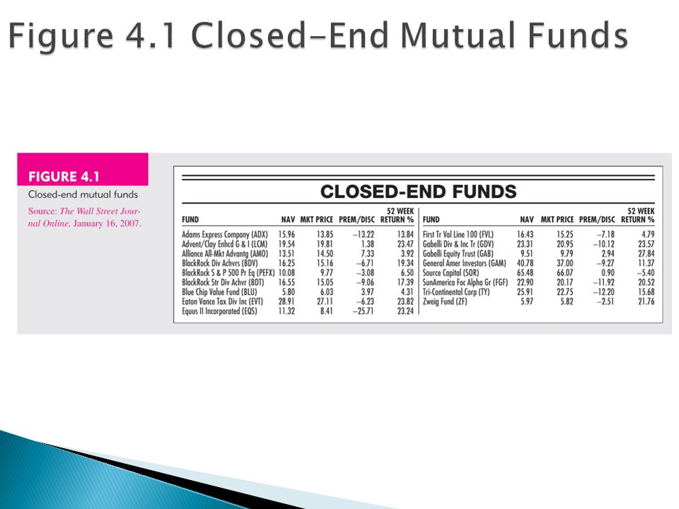 Figure 4.1 Closed-End Mutual Funds