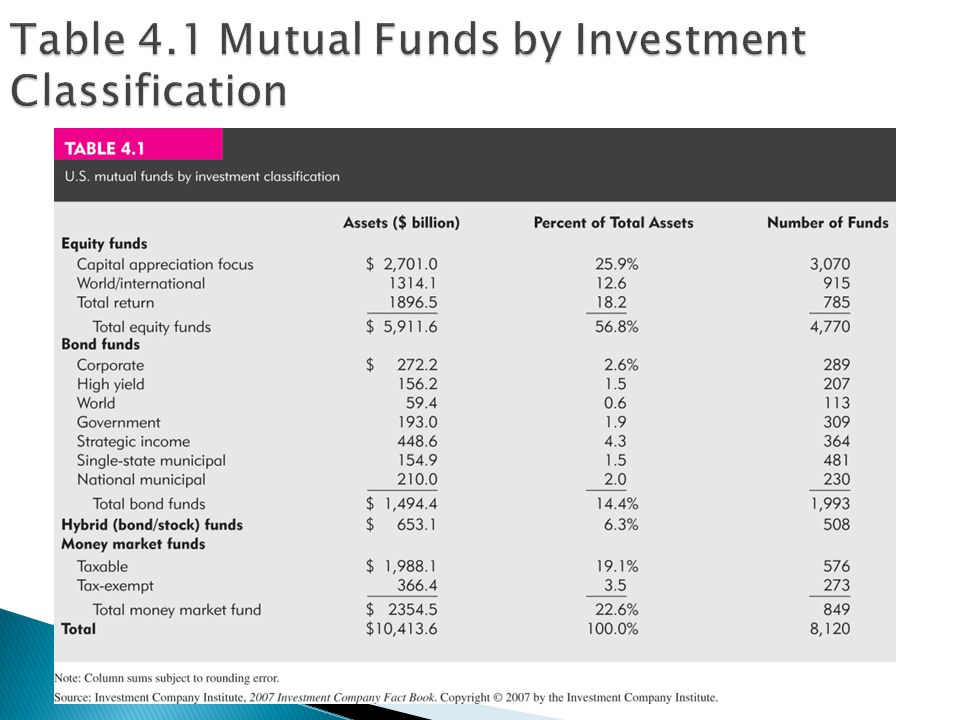 Table 4.1 Mutual Funds by Investment Classification