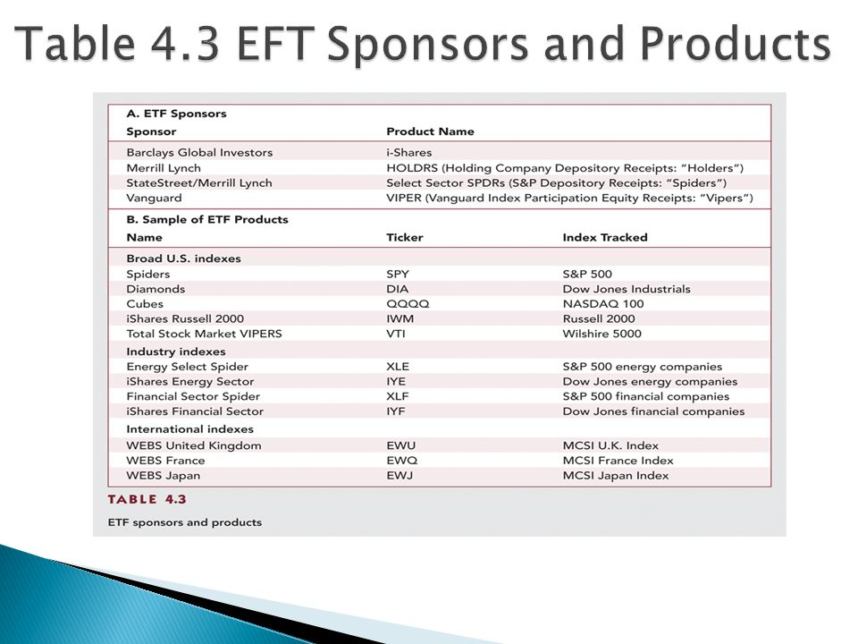 Table 4.3 EFT Sponsors and Products