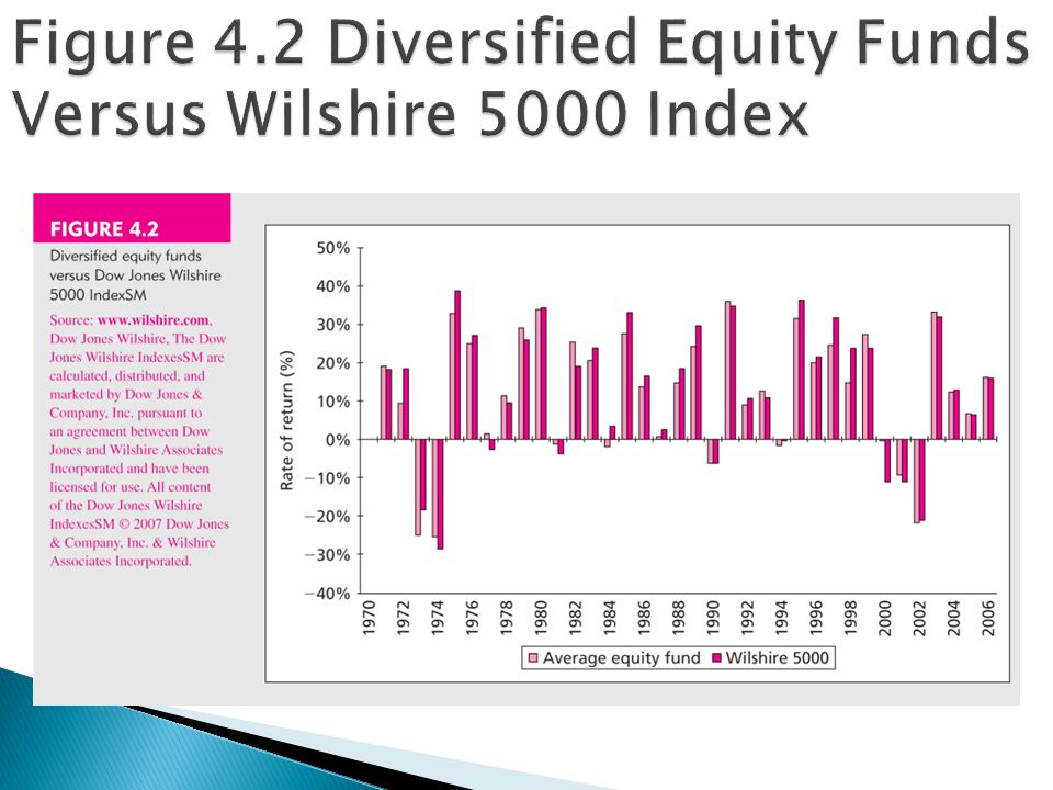 Figure 4.2 Diversified Equity Funds Versus Wilshire 5000 Index