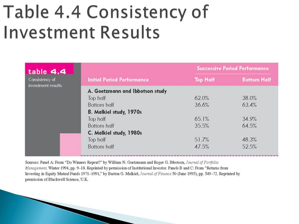 Table 4.4 Consistency of Investment Results