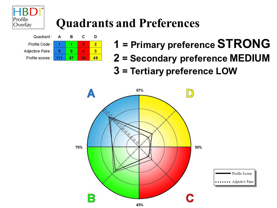 Quadrants and Preferences