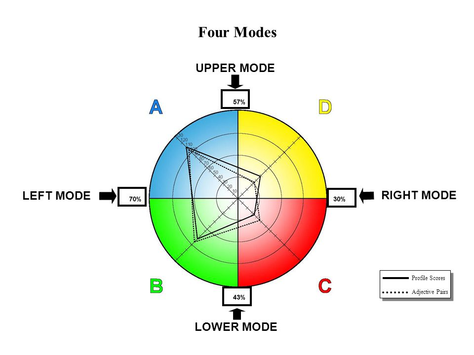Four Modes UPPER MODE LEFT MODE RIGHT MODE LOWER MODE PERCENTAGES