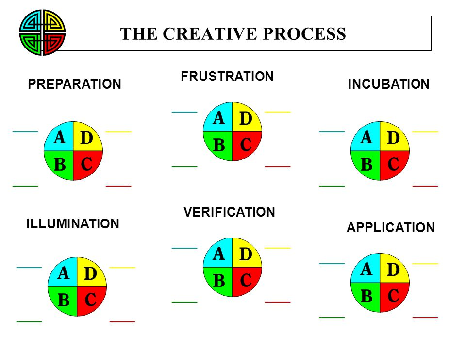 THE CREATIVE PROCESS FRUSTRATION PREPARATION INCUBATION VERIFICATION