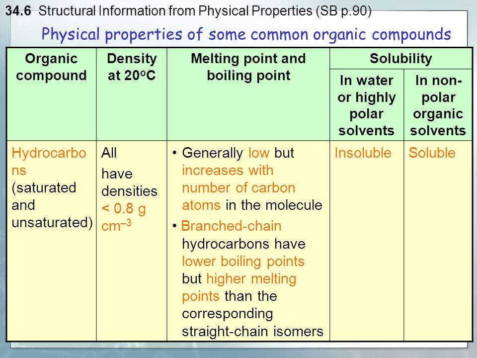 solubility of organic compounds Lab 3: solubility of organic compounds objectives: understanding the relative solubility of organic compounds in various solvents exploration of the effect of polar groups on a nonpolar hydrocarbon skeleton.