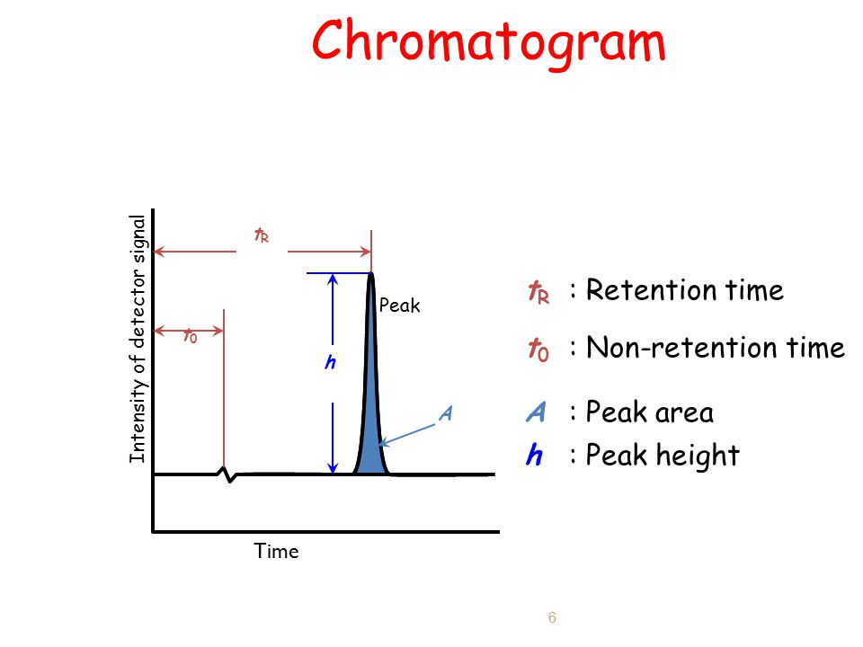 Liquid Chromatography Ppt Video Online Download