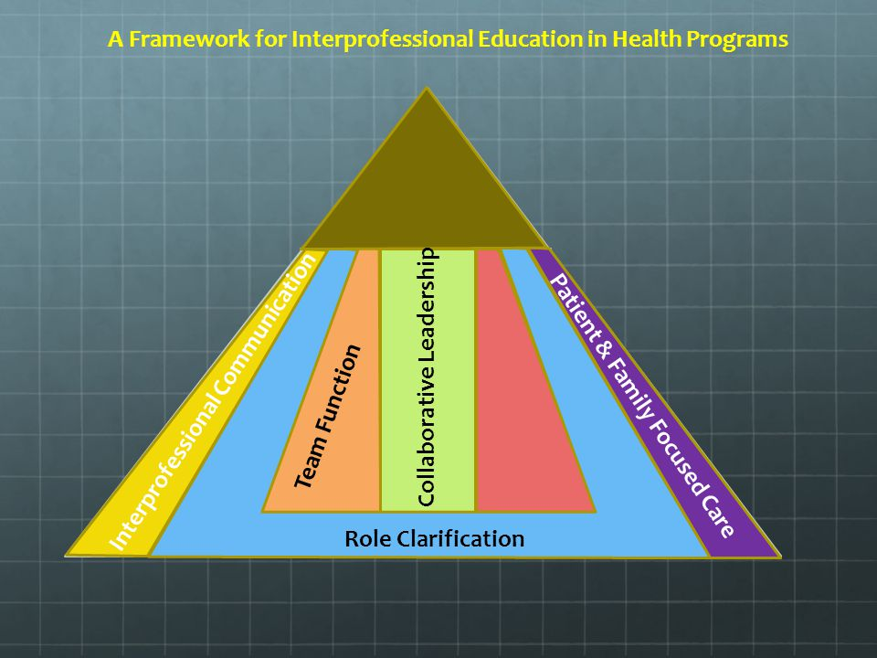Collaborative Teaching Framework ~ Interprofessional education and practice ppt download
