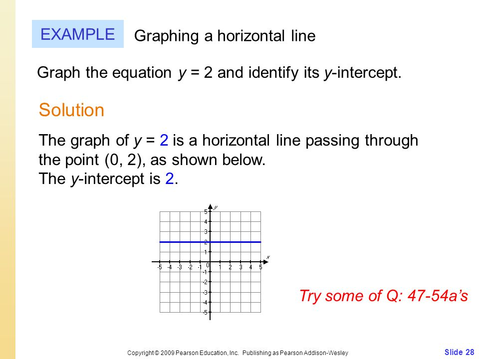 Determining the Equation of a Line From a Graph