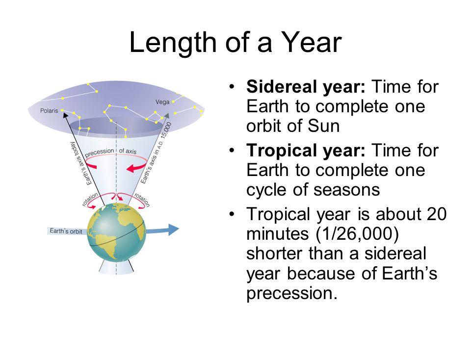 earth orbit length - photo #43