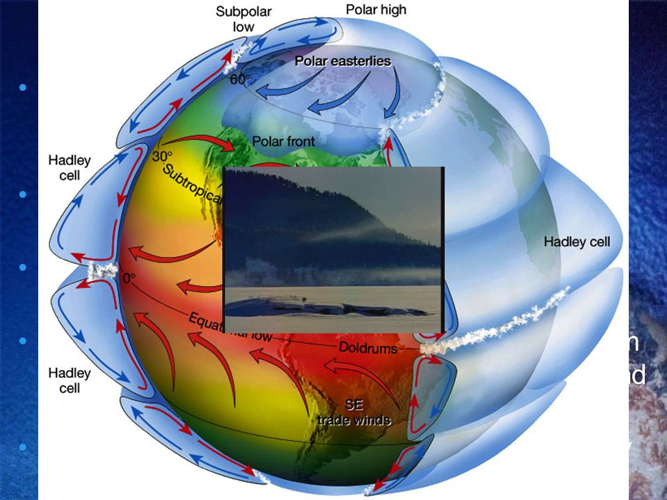 Why Air Moves The uneven heating of the Earth produces pressure belt, this happens in increments of 30 degrees latitude.