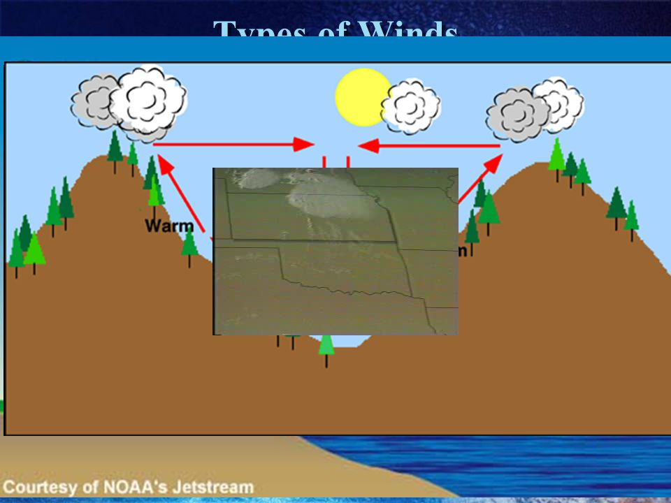 Types of Winds