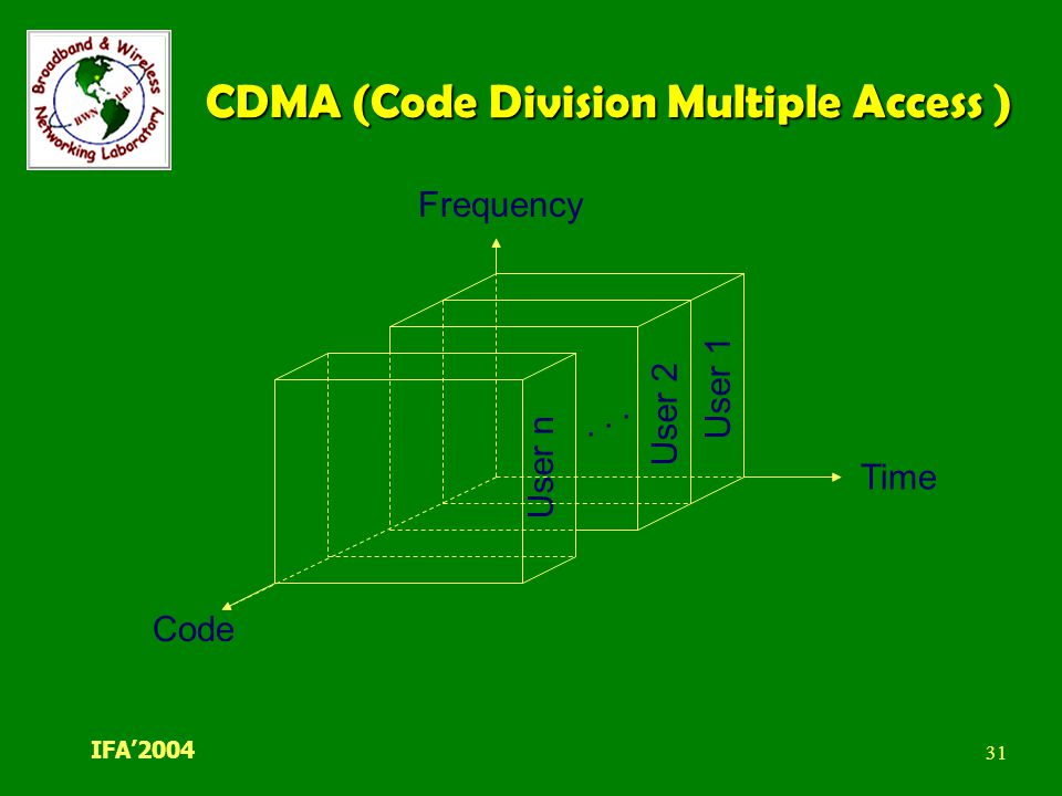 code diversion multiple access cdma Abstract this book covers the basic aspects of code division multiple access or  cdma it begins with an introduction to the basic ideas behind.
