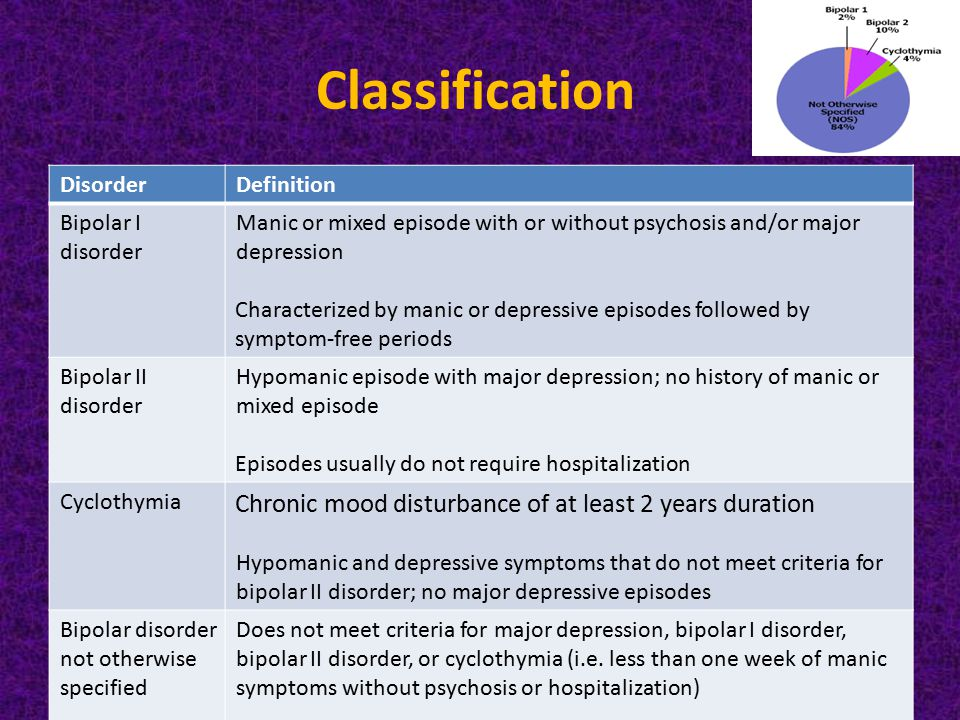 the symptoms characteristics and treatment of the bipolar affective disorder