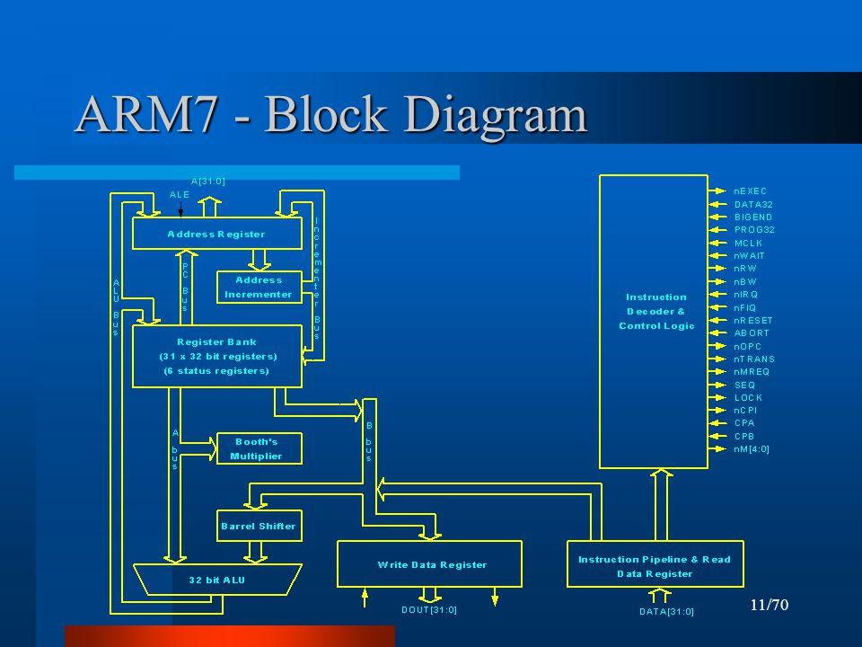 arm7 block diagram 1991 camaro fuse block diagram #13