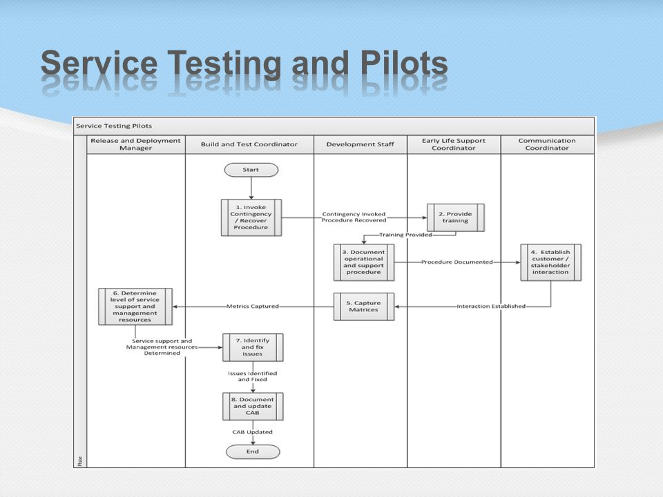 Service Testing and Pilots