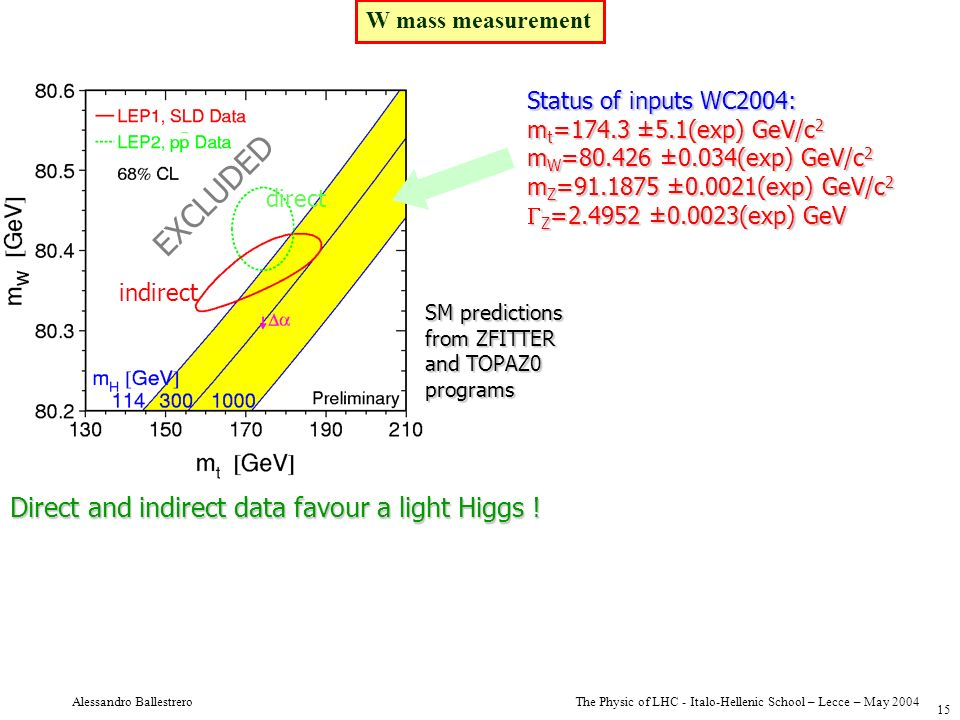 EXCLUDED Direct and indirect data favour a light Higgs !