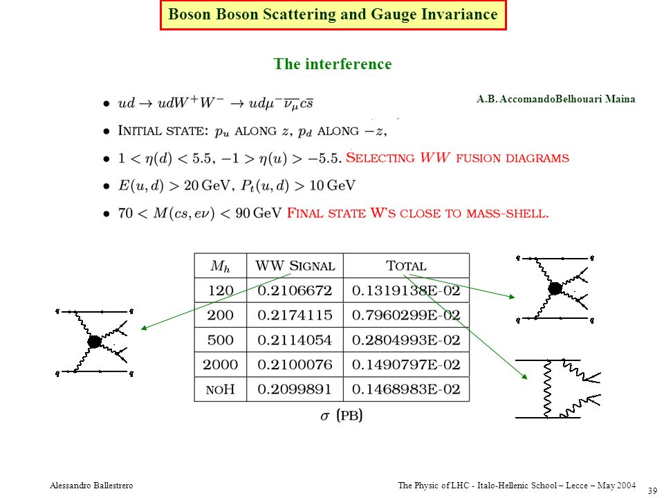 Boson Boson Scattering and Gauge Invariance