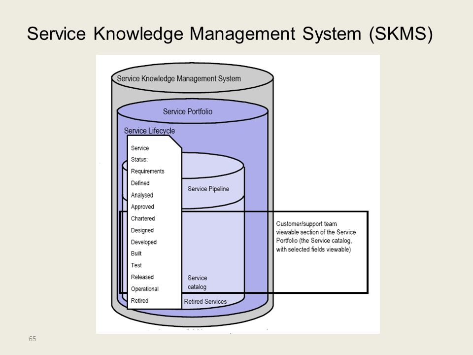 It Service Management 2011年度教育部 Ibm精品课程 Ppt Video Online