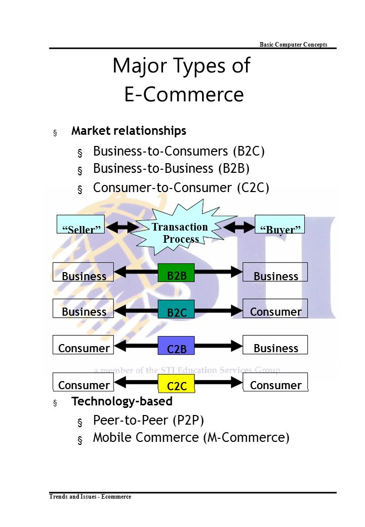 Major Types of Business-to-Consumers (B2C) Business-to-Business (B2B)