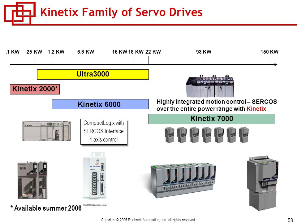 kinetix 6000 hookup test 1756 controllogix integrated motion modules specifications •2094 kinetix 6000 multi-axis servo drive up to 2 drives(1.