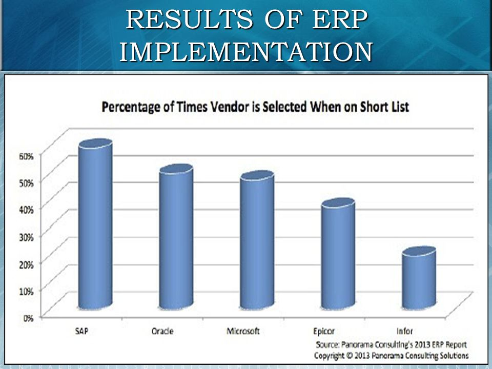 """erp implementation project Erp system implementation projects' success rate can be improved by consistently applying a pmbok ® guide compliant methodology that recognizes the need to include the appropriate mix of processes from the project management groups to accomplish the implementation task traditional methodologies tend to emphasize """"executing"""" and ."""