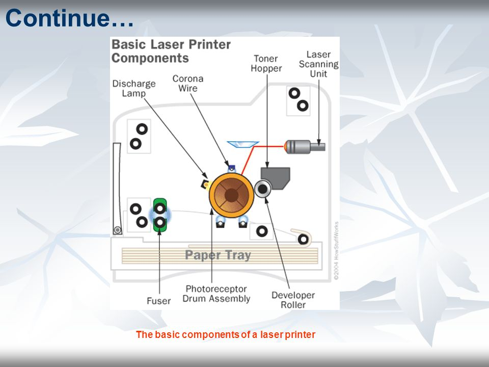 Continue… The basic components of a laser printer