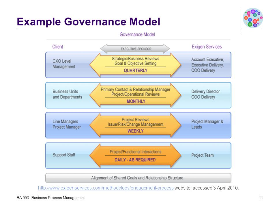Example Governance Model