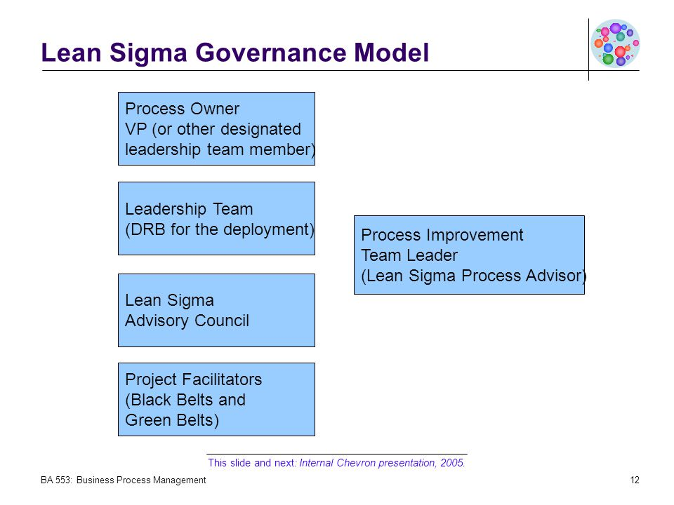 Lean Sigma Governance Model