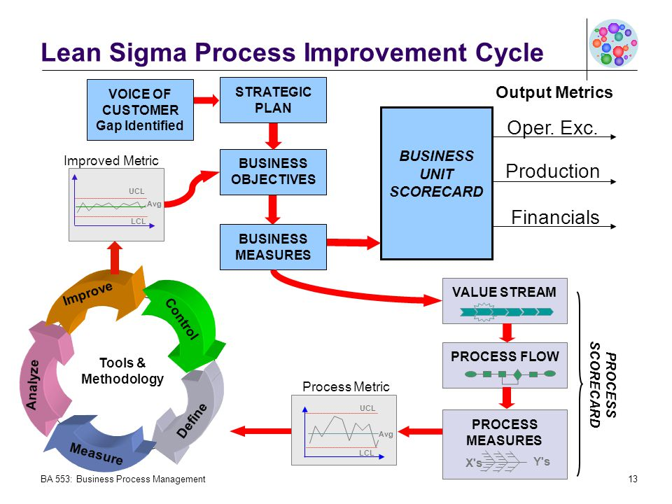 Lean Sigma Process Improvement Cycle