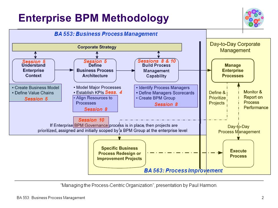 Enterprise BPM Methodology
