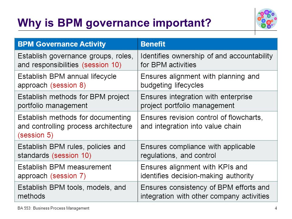Why is BPM governance important