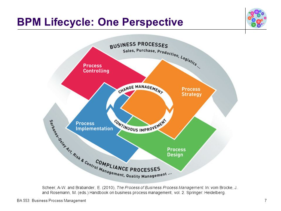BPM Lifecycle: One Perspective