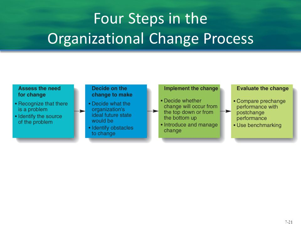 Four Steps in the Organizational Change Process