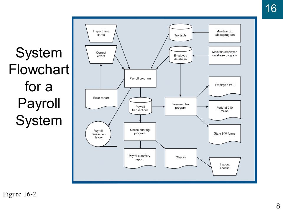 problem statement for payroll system Future version of newly developed system billing, payroll, and accounts need to be combined to reduce delays and errors brief statement of problem.