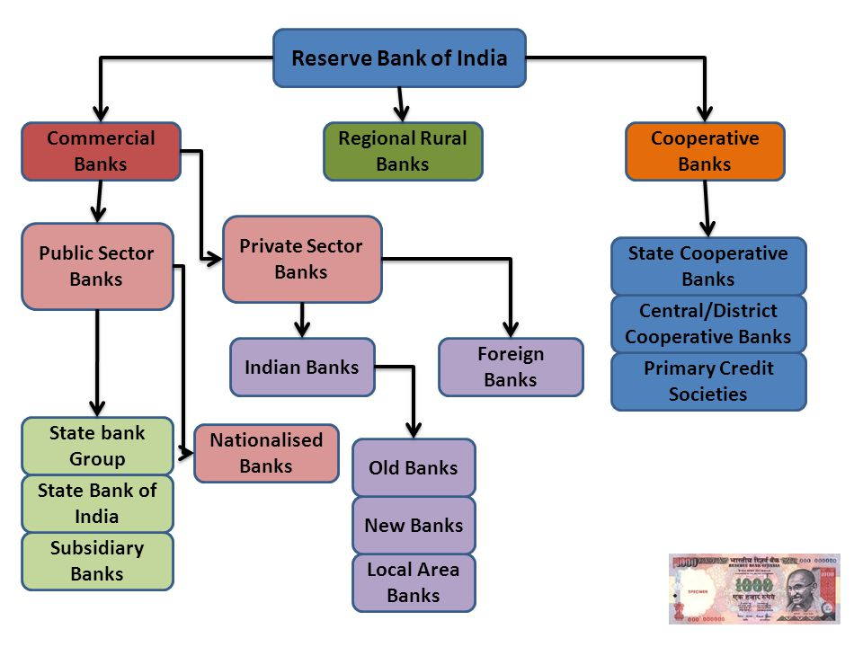 Hrm in cooperative banks in india