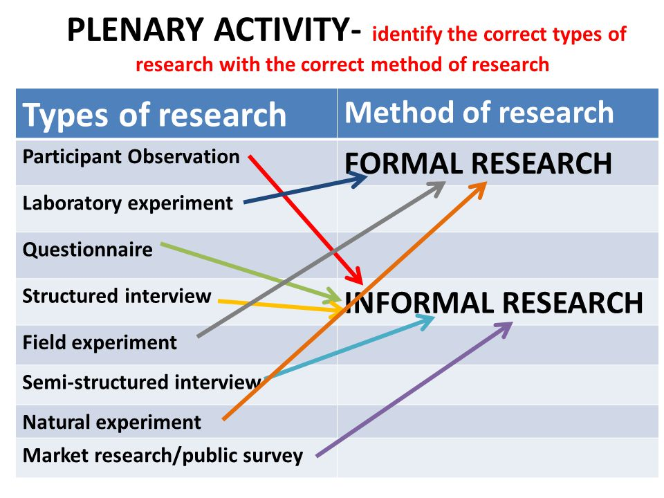 types of research strategies Before determining which strategy will work best, the analyst must determine what type of study is being conducted there are normally two types of studies: population and process with a population study, the analyst is interested in estimating or describing some characteristic of the population (inferential statistics).