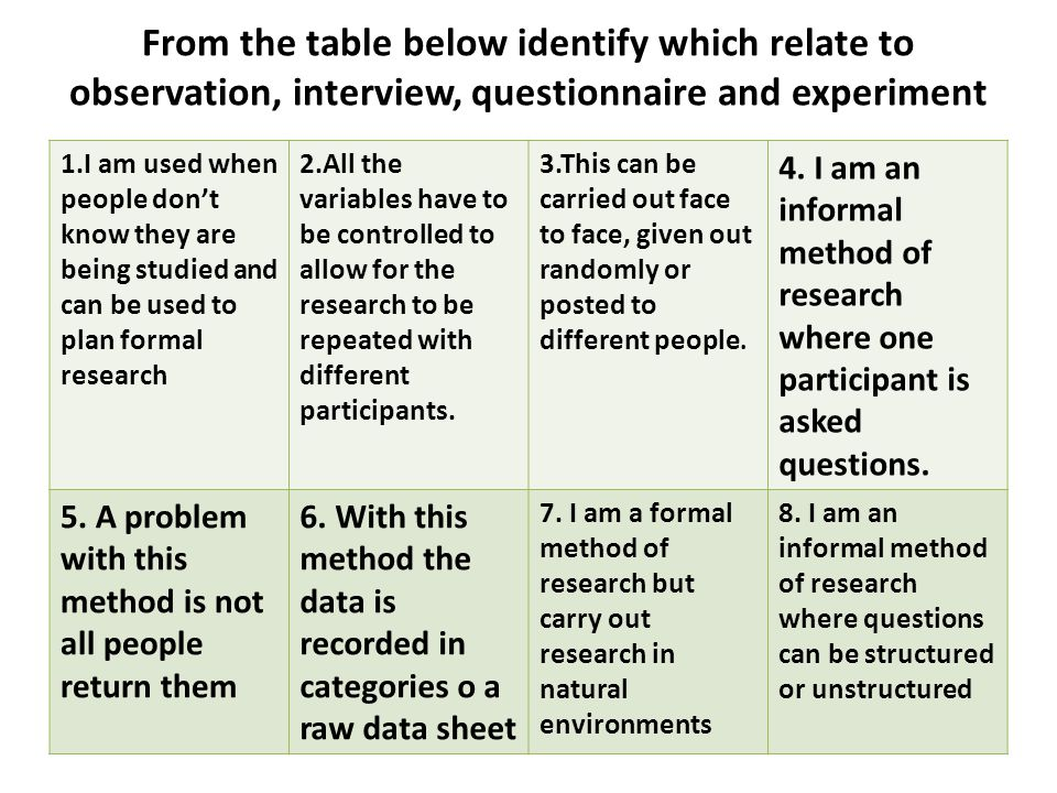 Research questions qualitative study