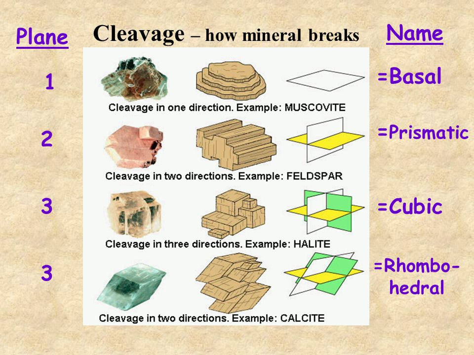 Cleavage – how mineral breaks