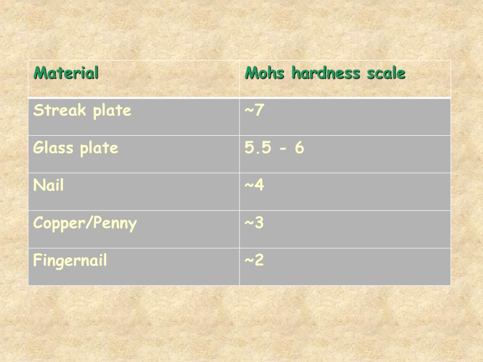 Material Mohs hardness scale. Streak plate. ~7. Glass plate Nail. ~4. Copper/Penny.