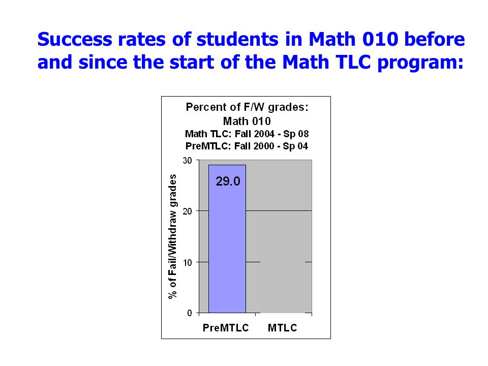 Success rates of students in Math 010 before