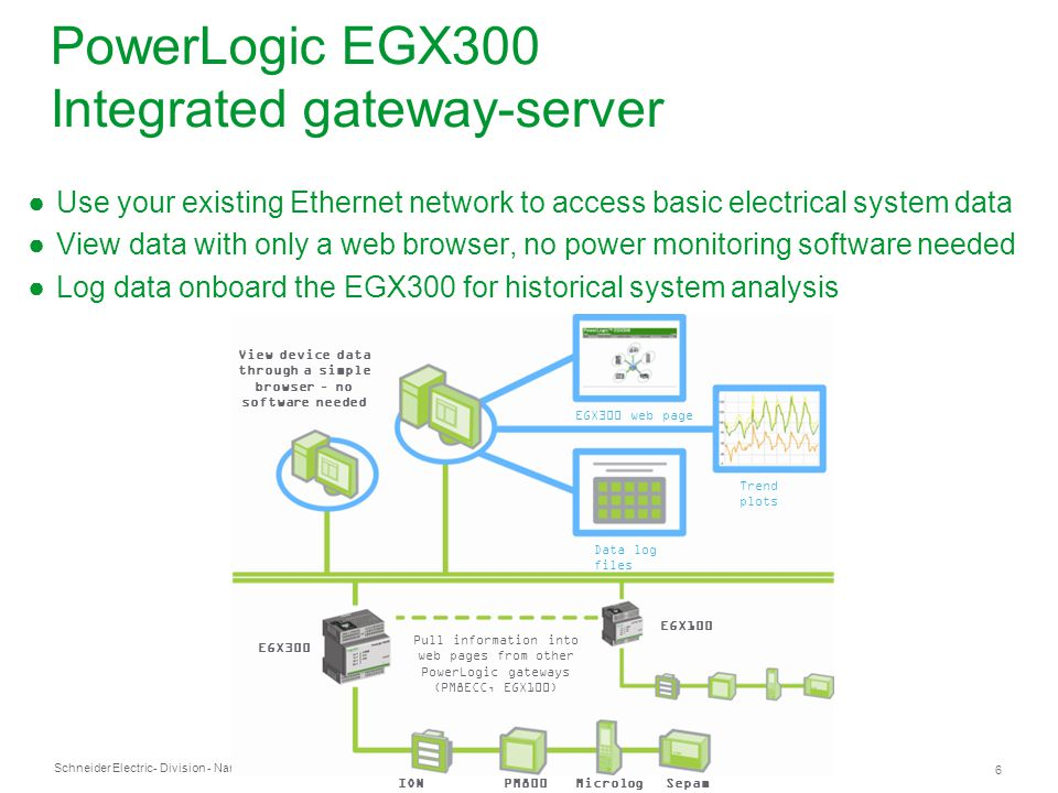 PowerLogic+EGX300+Integrated+gateway server integrated gateway server for entry level system monitoring ppt egx100 wiring diagram at panicattacktreatment.co