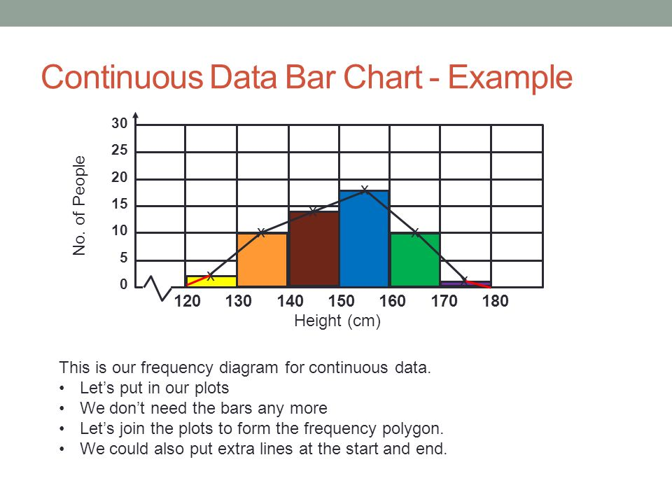 Frequency Diagram Example : Bar charts vertical line graphs ppt video online download