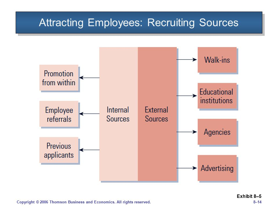 Attracting Employees: Recruiting Sources