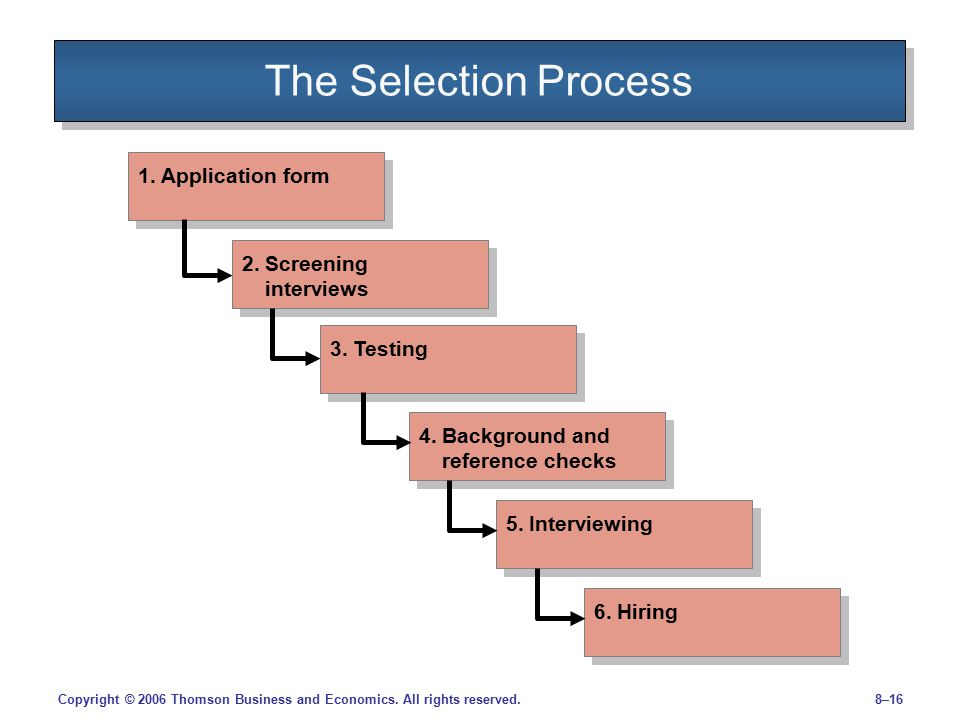The Selection Process 1. Application form 2. Screening interviews