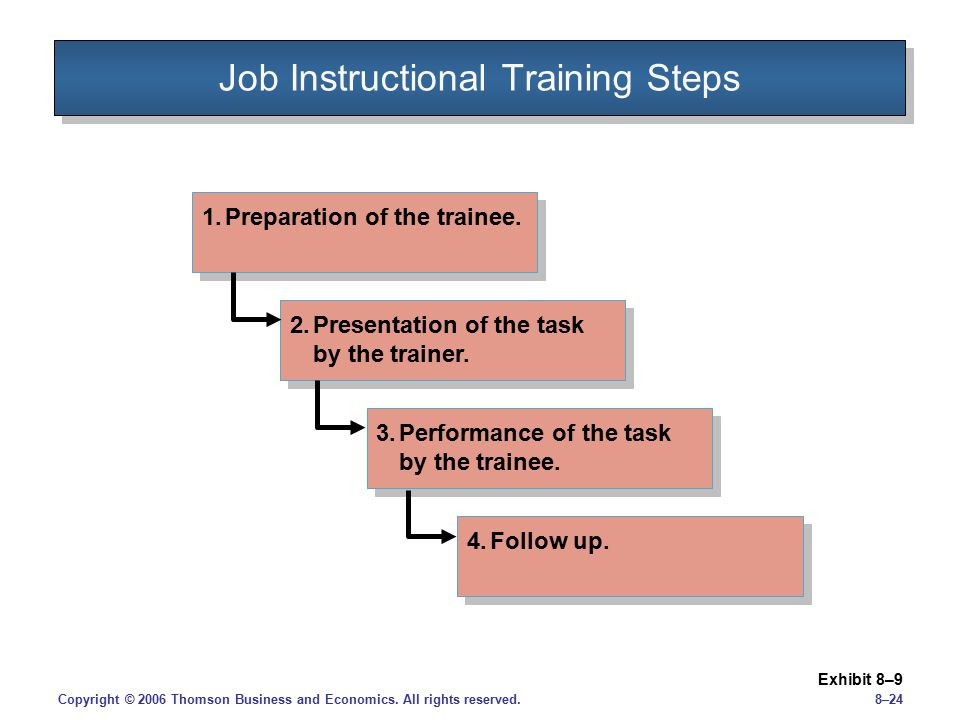 Job Instructional Training Steps
